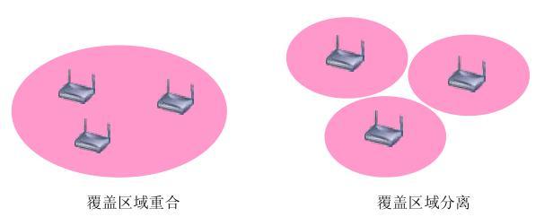 图 3-2:AP 覆盖区域示意图