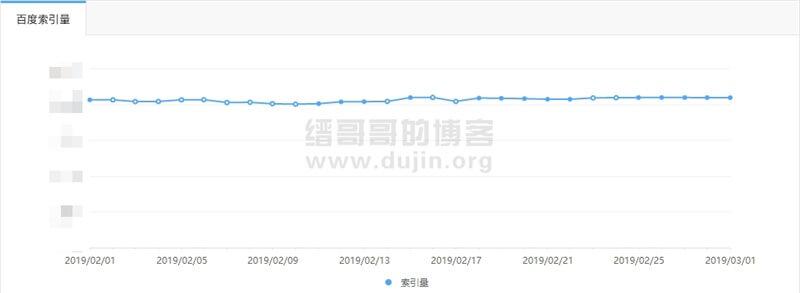 缙哥哥的博客2月整月的百度索引变化折线图
